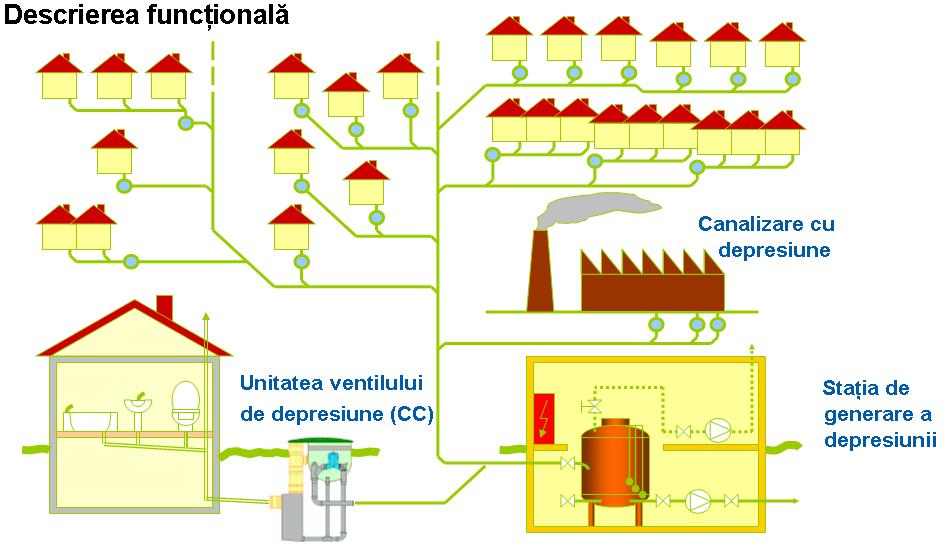 Componentele principale ale unui sistem de canalizare vacuumatică
