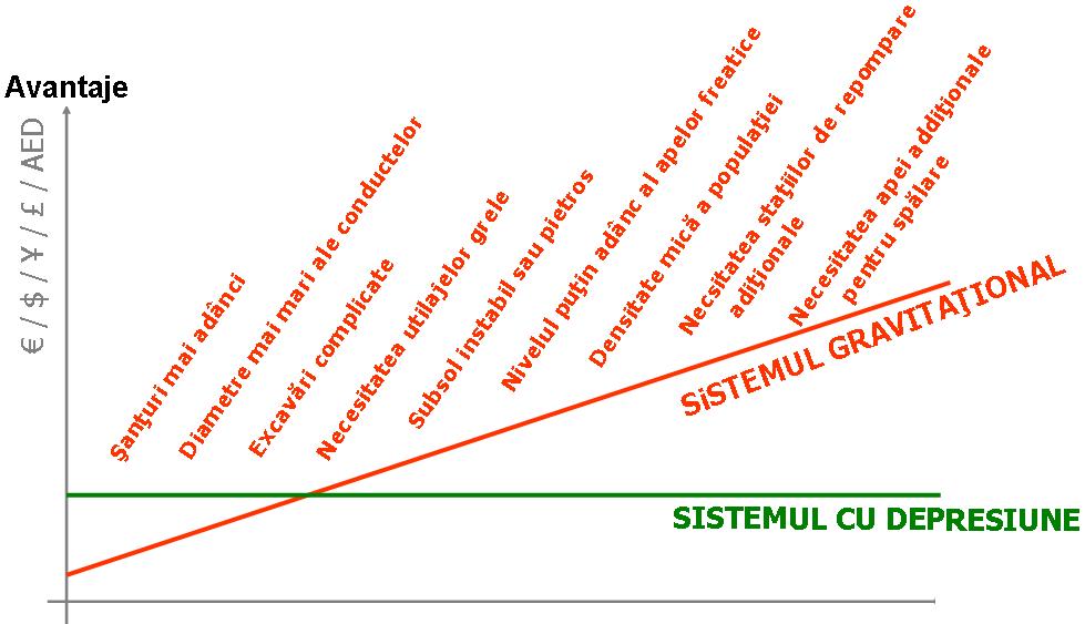 Comparație între sistemul clasic de canalizare și cel cu vacuum