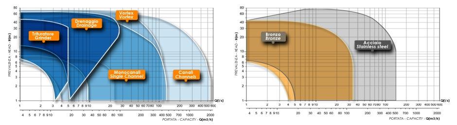Grafic pompe