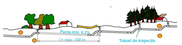 Rețeaua de conducte a canalizării vacuumatice